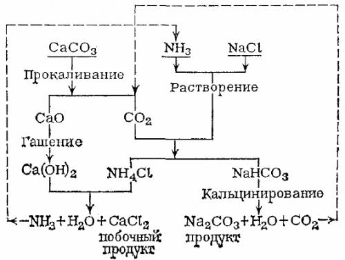Схема аммиачного способа